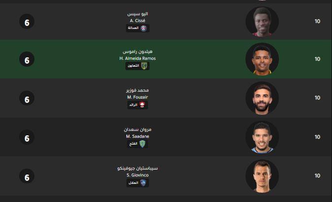 ترتيب الهدافين الدوري السعودي حتى 10