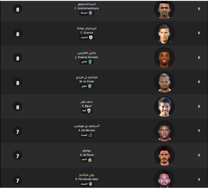 ترتيب الهدافين الدوري السعودي من 8 الى 9